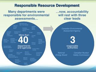 Many departments were responsible for environmental assessments…