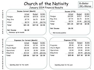 Church of the Nativity January 2014 Financial Results