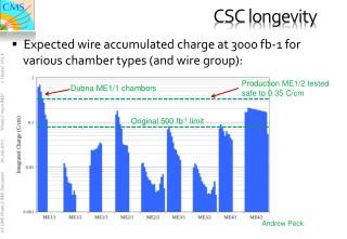 CSC longevity