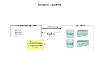 Pulling Server Logs to Client