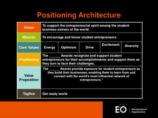 Positioning Architecture