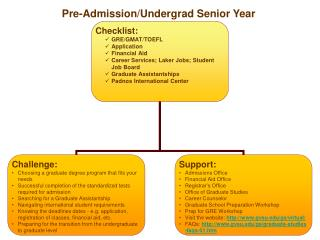 Pre-Admission/Undergrad Senior Year