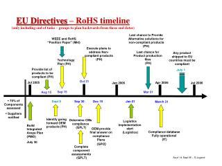 EU Directives  – RoHS timeline