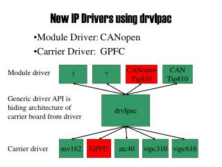 New IP Drivers using drvIpac