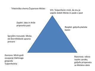 Trikotniška shema Županove Micke: