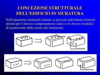 CONCEZIONE STRUTTURALE DELL'EDIFICIO IN MURATURA