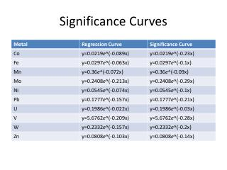 Significance Curves