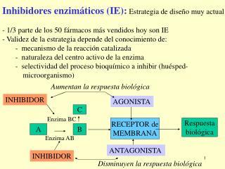 Inhibidores enzim�ticos (IE):  Estrategia de dise�o muy actual