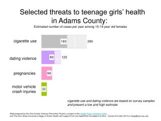 Selected threats to teenage girls  health  in Adams County:  Estimated number of cases per year among 15-19 year old fem