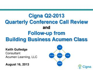 Keith Gulledge Consultant Acumen Learning, LLC August 16, 2013