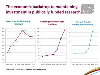 The economic backdrop to maintaining  investment in publically funded research