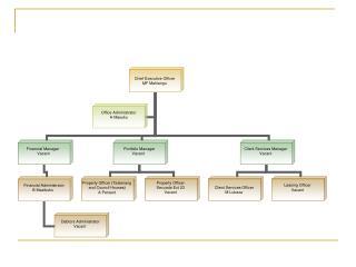 organogram 1