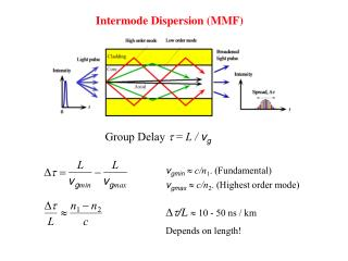 Intermode Dispersion (MMF)