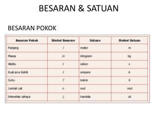 BESARAN & SATUAN