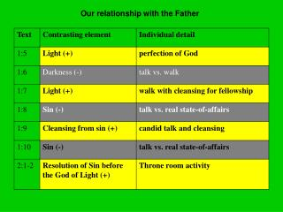 Our relationship with the Father