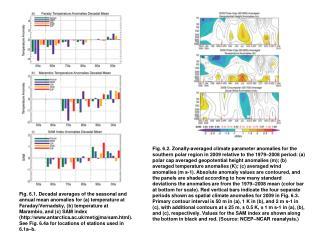 bams sotc 2009 chapter6 antarctica figures