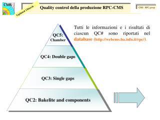 Quality control della produzione RPC-CMS