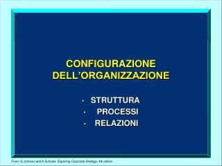 CONFIGURAZIONE  DELL'ORGANIZZAZIONE