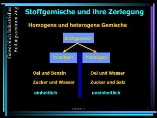 Stoffgemische und ihre Zerlegung