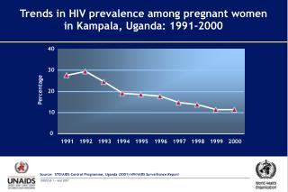 Trends in HIV prevalence among pregnant women  in Kampala, Uganda: 1991-2000