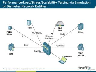 Performance/Load/Stress/Scalability Testing via Simulation of Diameter Network Entities