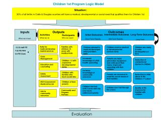 Children 1st Program Logic Model