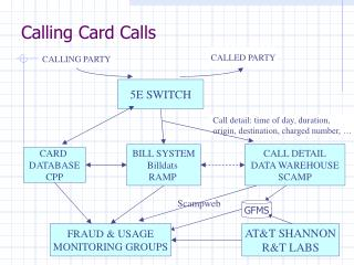 Calling Card Calls