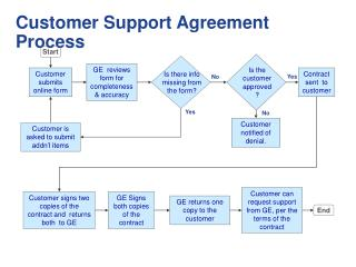 Customer Support Agreement Process