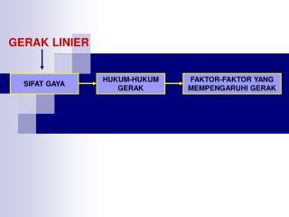 GERAK LINIER