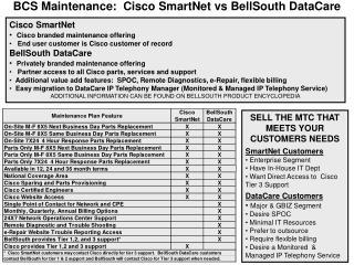 BCS Maintenance:  Cisco SmartNet vs BellSouth DataCare