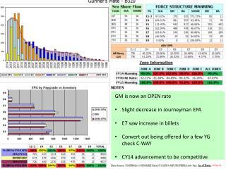 GM is now an OPEN rate Slight decrease in Journeyman EPA E7 saw increase in  billets