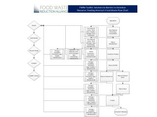 FWRA Toolkit: Solutions to Barriers to Donation Resource: Feeding America's Food Waste Flow Chart