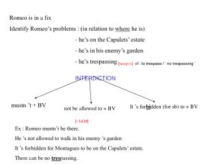 Romeo is in a fix Identify Romeo's problems : (in relation to  where  he is)