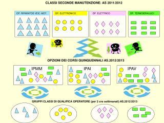 CLASSI SECONDE MANUTENZIONE :  AS 2011/2012