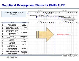 Supplier  & Development Status for  GMTh  XLDE