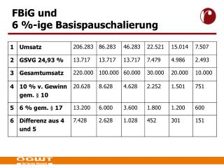 FBiG und  6 %-ige Basispauschalierung