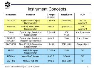Instrument Concepts