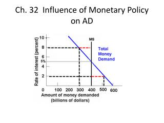 Ch. 32  Influence of Monetary Policy on AD