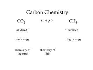 Carbon Chemistry