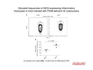 CJ Cambier  et al. Nature  000 , 1-5 (2013) doi:10.1038/nature12799