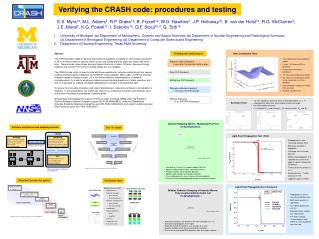 Verifying the CRASH code: procedures and testing