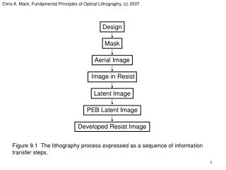 Chris A. Mack, Fundamental Principles of Optical Lithography, c 2007