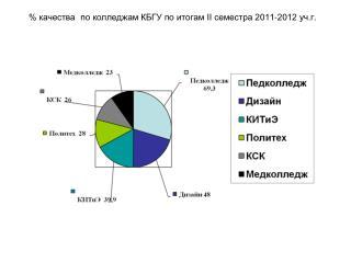 % качества по колледжам КБГУ по итогам  II  семестра 2011-2012 уч.г.