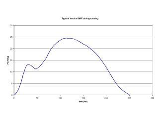 TVIS Treadmill Vibration Isolation and Stabilization System