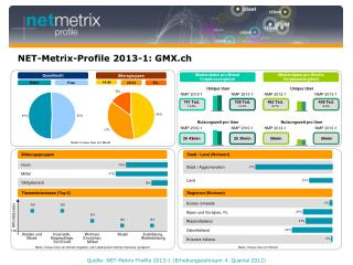 NET-Metrix-Profile 2013-1: GMX.ch