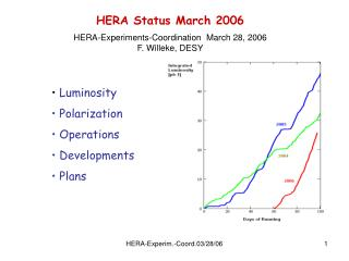 HERA Status March 2006 HERA-Experiments-Coordination  March 28, 2006 F. Willeke, DESY