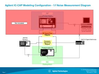 Agilent IC-CAP Modeling Configuration - 1/f Noise Measurement Diagram