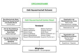 OdA Hauswirtschaft Schweiz