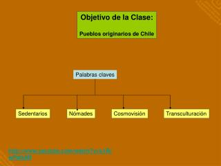 Objetivo de la Clase: Pueblos originarios de Chile