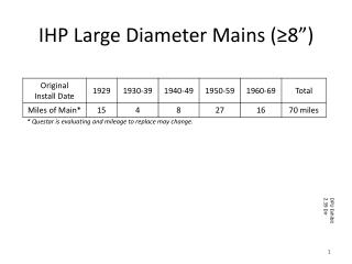 "IHP Large Diameter Mains (≥8"")"